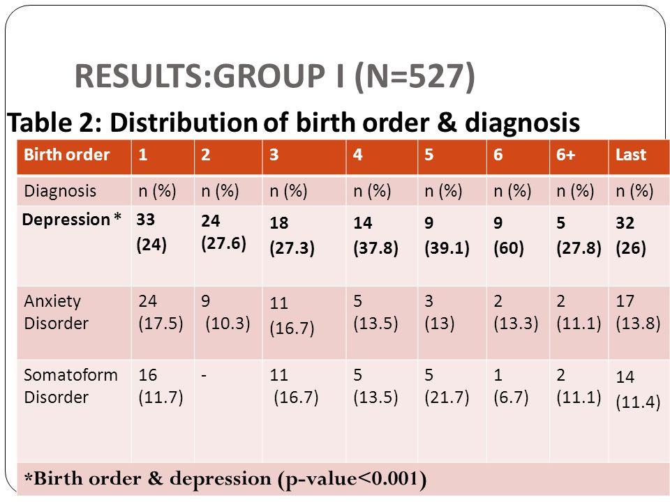 RESULTS:GROUP I (N=527) Table 2: Distribution of birth order & diagnosis Birth order1234566+Last Diagnosisn (%) Depression * 33 (24) 24 (27.6) 18 (27.