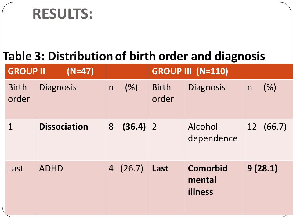 RESULTS: Table 3: Distribution of birth order and diagnosis GROUP II (N=47)GROUP III (N=110) Birth order Diagnosisn (%)Birth order Diagnosisn (%) 1Dis