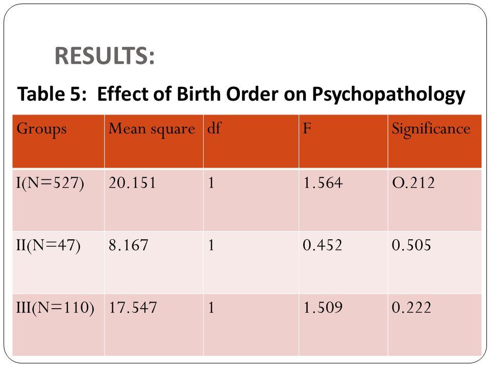 RESULTS: Table 5: Effect of Birth Order on Psychopathology GroupsMean squaredfFSignificance I(N=527)20.15111.564O.212 II(N=47)8.16710.4520.505 III(N=1