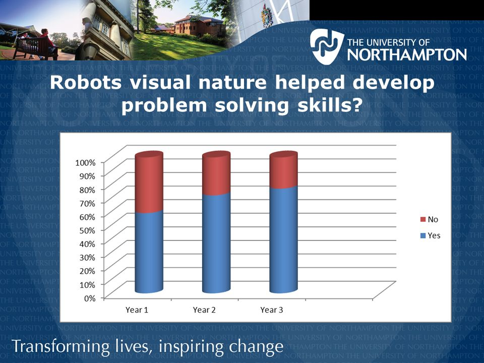 Robots visual nature helped develop problem solving skills?