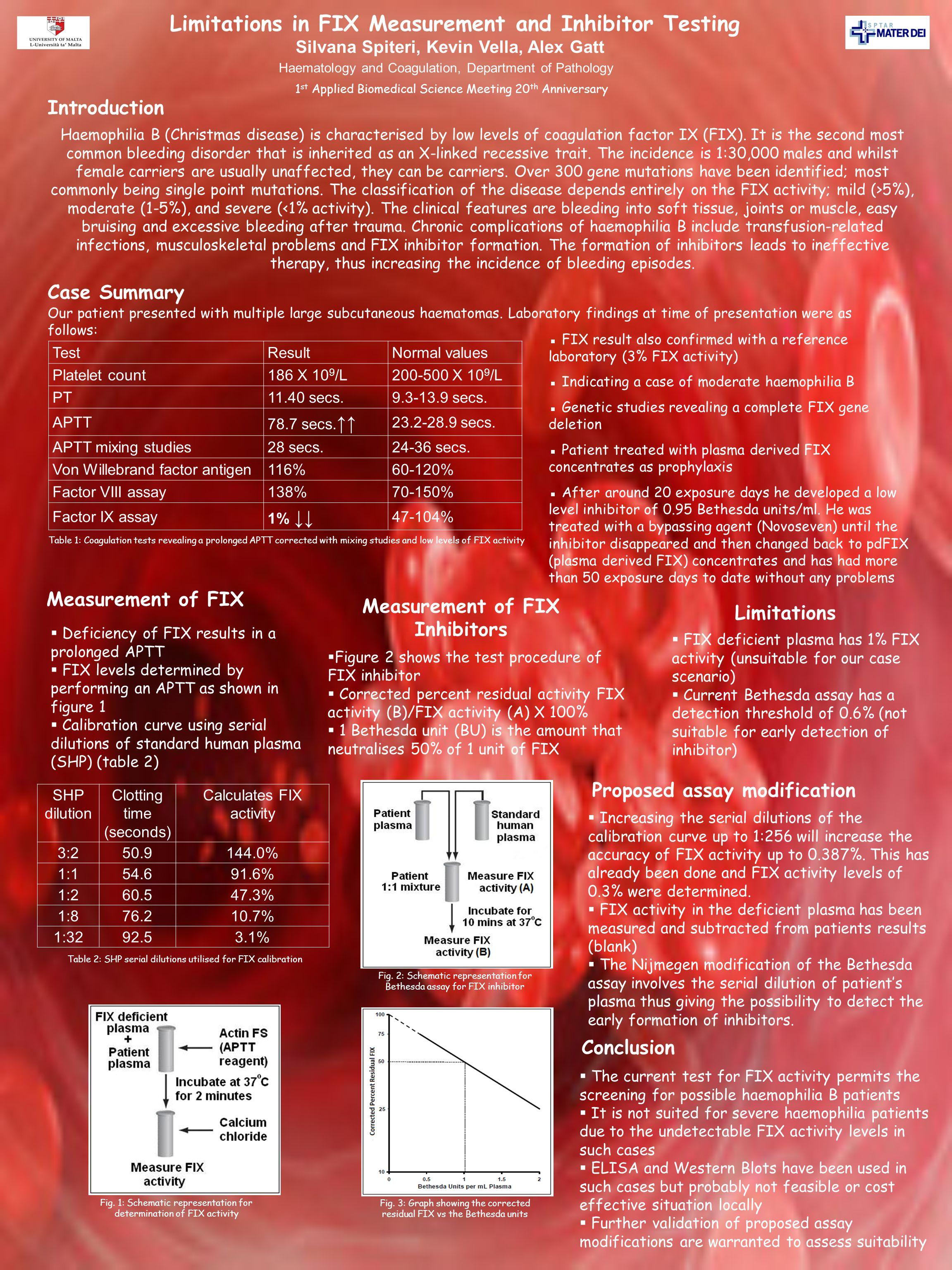 Limitations in FIX Measurement and Inhibitor Testing Silvana Spiteri, Kevin Vella, Alex Gatt Introduction Haemophilia B (Christmas disease) is characterised by low levels of coagulation factor IX (FIX).