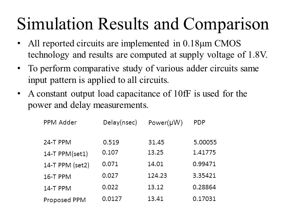 Simulation Results and Comparison All reported circuits are implemented in 0.18μm CMOS technology and results are computed at supply voltage of 1.8V.