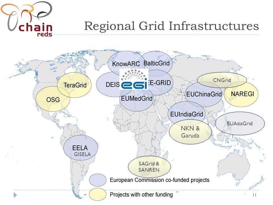 11 Regional Grid Infrastructures CNGrid NKN & Garuda EUAsiaGrid SAGrid & SANREN GISELA