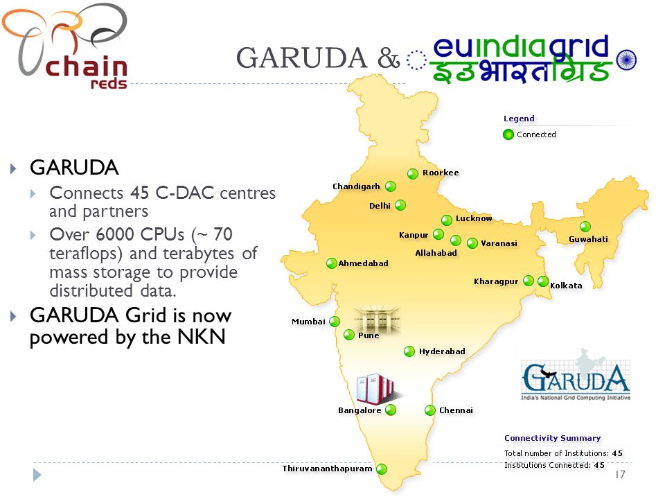 17 GARUDA & GARUDA Connects 45 C-DAC centres and partners Over 6000 CPUs (~ 70 teraflops) and terabytes of mass storage to provide distributed data.