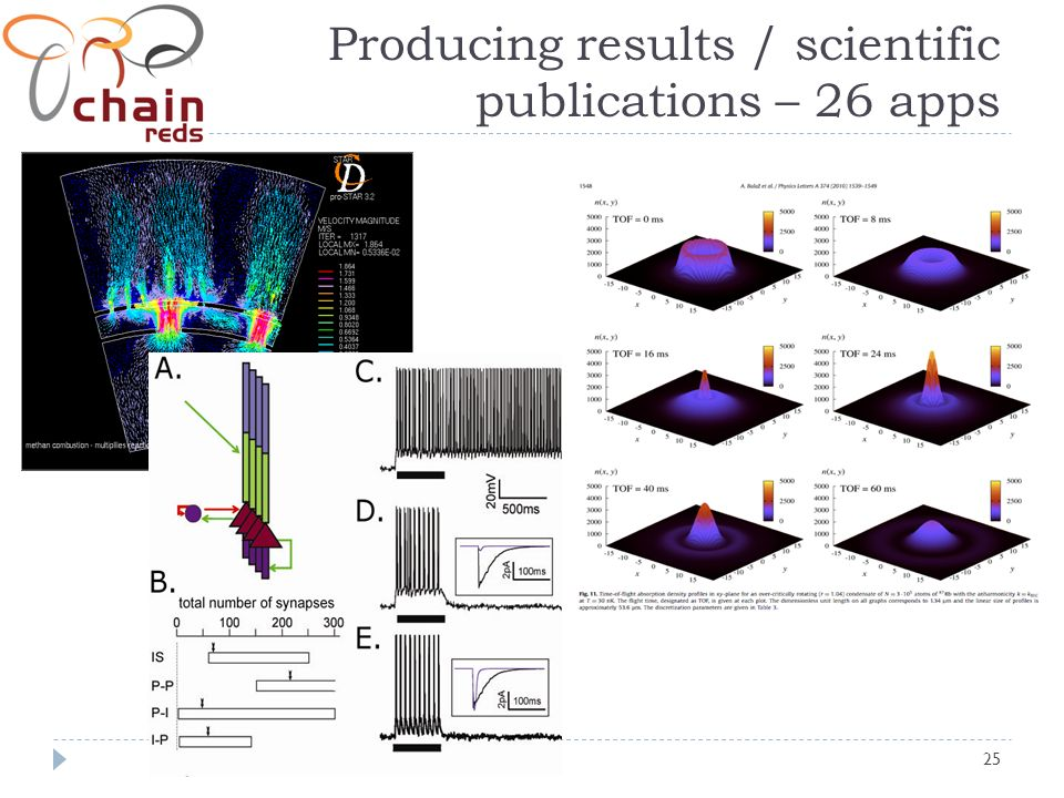 25 Producing results / scientific publications – 26 apps