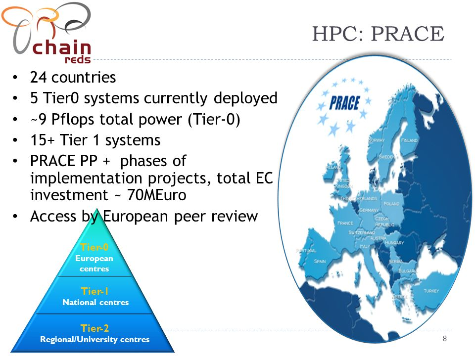 8 HPC: PRACE Tier-0 European centres Tier-1 National centres Tier-2 Regional/University centres 24 countries 5 Tier0 systems currently deployed ~9 Pflops total power (Tier-0) 15+ Tier 1 systems PRACE PP + phases of implementation projects, total EC investment ~ 70MEuro Access by European peer review