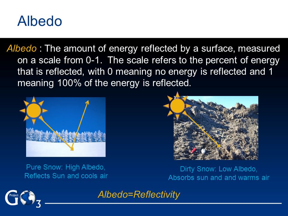 Albedo Albedo : The amount of energy reflected by a surface, measured on a scale from 0-1. The scale refers to the percent of energy that is reflected