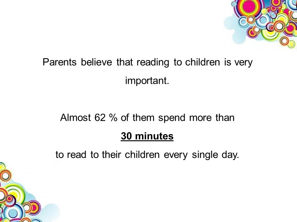 Parents believe that reading to children is very important. Almost 62 % of them spend more than 30 minutes to read to their children every single day.