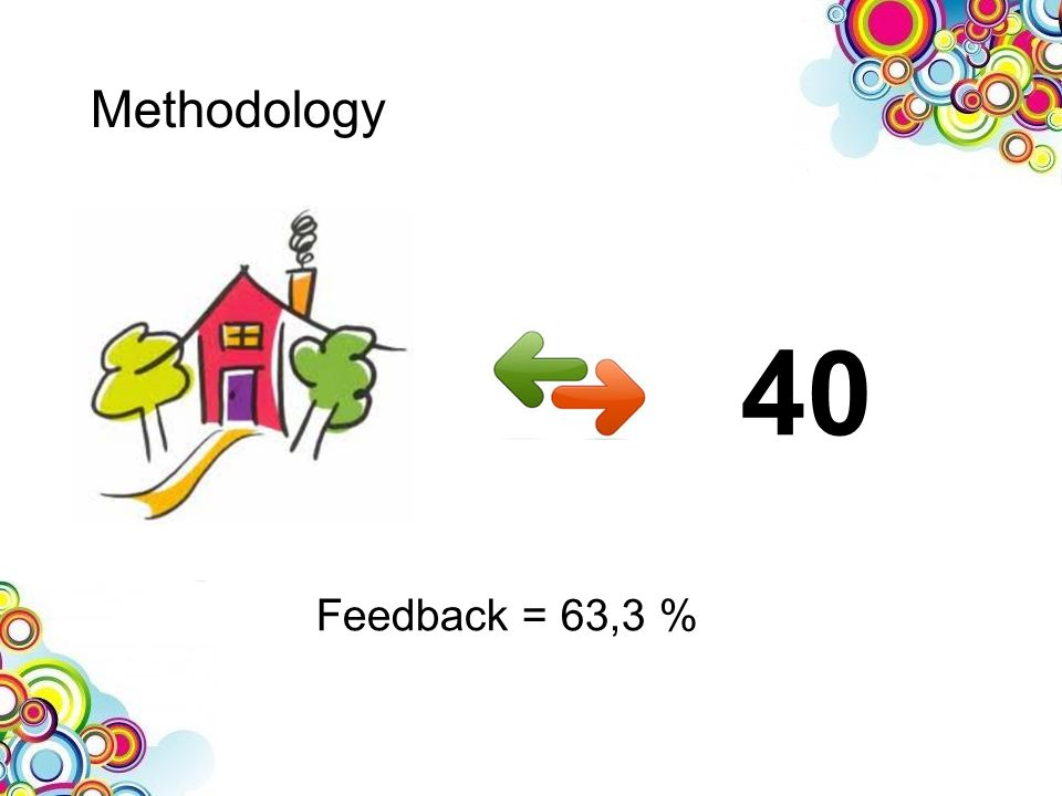 40 Methodology Feedback = 63,3 %