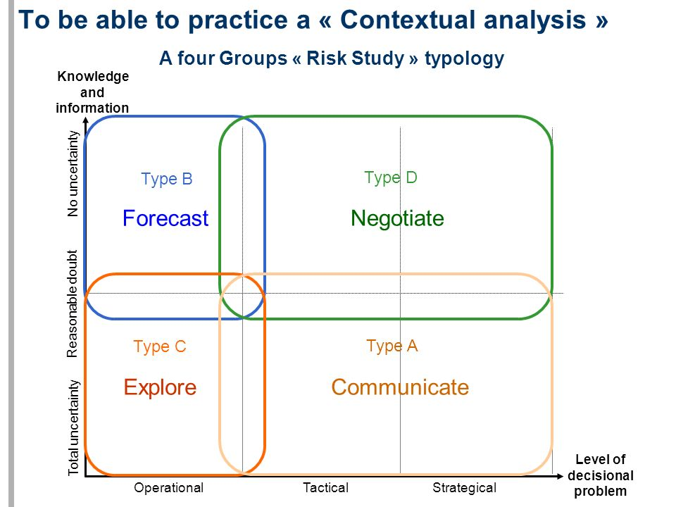 To be able to practice a « Contextual analysis » A four Groups « Risk Study » typology Reasonable doubt No uncertainty Total uncertainty OperationalTacticalStrategical Level of decisional problem Knowledge and information Type B Forecast Type D Negotiate Type C Explore Type A Communicate