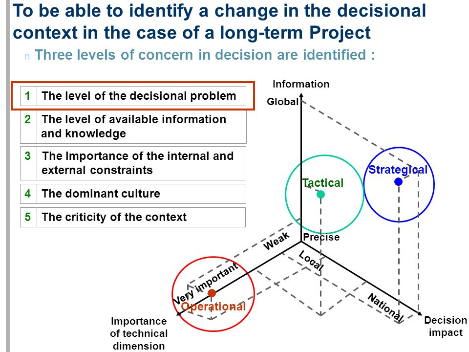 To be able to identify a change in the decisional context in the case of a long-term Project n Three levels of concern in decision are identified : Th