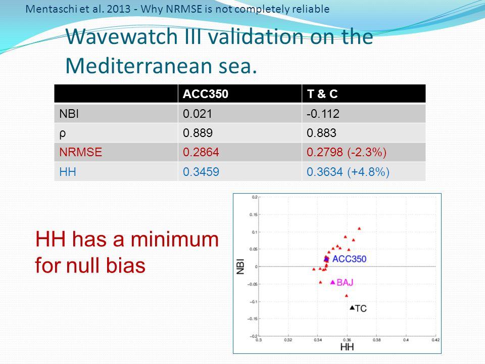 Wavewatch III validation on the Mediterranean sea.
