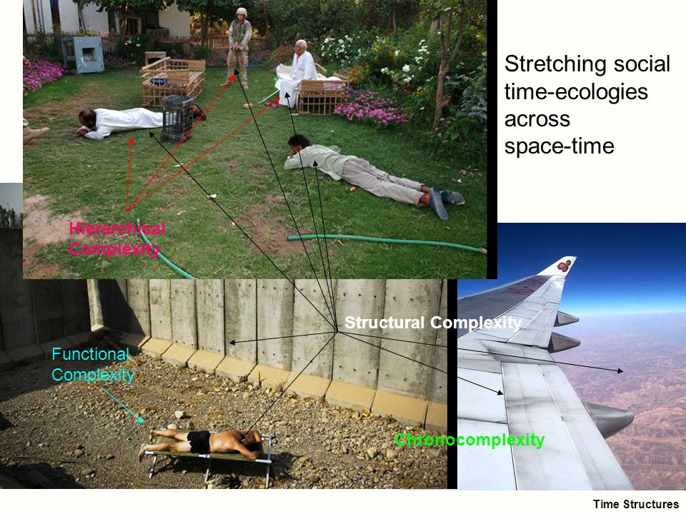 20 Stretching social time-ecologies across space-time Structural Complexity Hierarchical Complexity Chronocomplexity Functional Complexity Time Struct