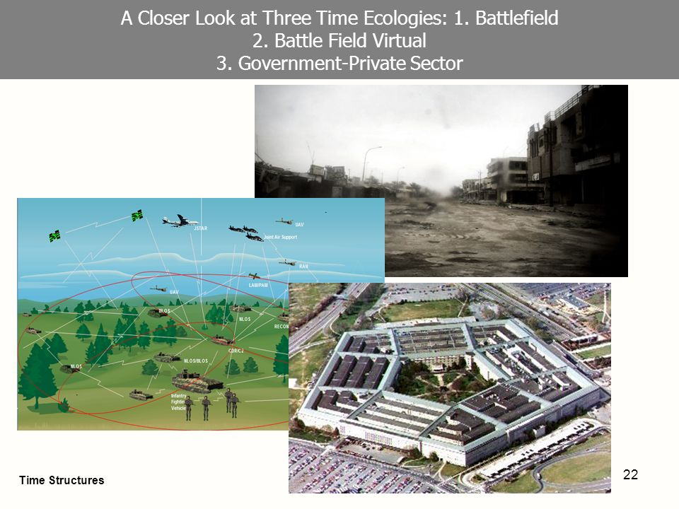22 A Closer Look at Three Time Ecologies: 1. Battlefield 2. Battle Field Virtual 3. Government-Private Sector Time Structures