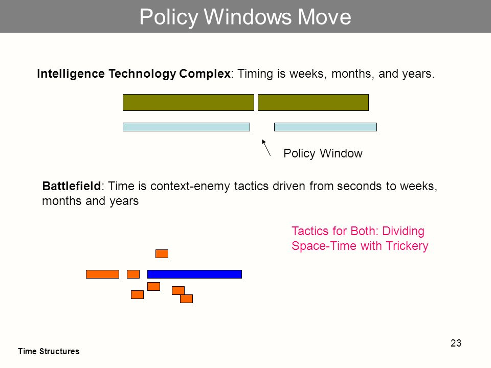 23 Policy Windows Move Policy Window Tactics for Both: Dividing Space-Time with Trickery Intelligence Technology Complex: Timing is weeks, months, and years.