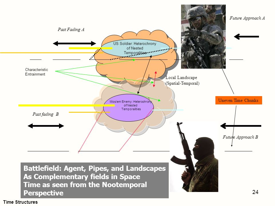 24 Future Approach B US Soldier: Heterochrony of Nested Temporalities Uneven Time Chunks Future Approach B Moslem Enemy: Heterochrony of Nested Tempor