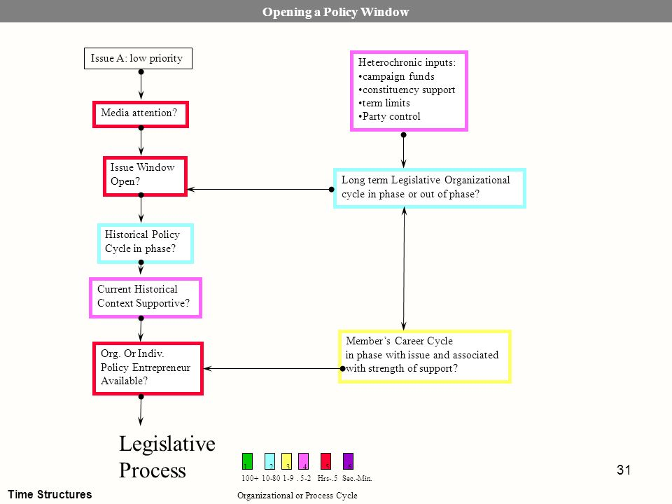 31 Opening a Policy Window Issue A: low priority Long term Legislative Organizational cycle in phase or out of phase? Issue Window Open? Media attenti