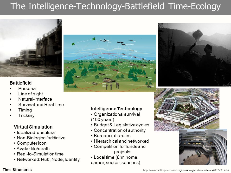 8 The Intelligence-Technology-Battlefield Time-Ecology Battlefield Personal Line of sight Natural-interface Survival and Real-time Timing Trickery Virtual Simulation Idealized-unnatural Non-Biological/addictive Computer icon Avatar life/death Real-to-Simulation time Networked: Hub, Node, Identify Intelligence Technology Organizational survival (100 years) Budget & Legislative cycles Concentration of authority Bureaucratic rules Hierarchical and networked Competition for funds and projects Local time (8hr, home, career, soccer, seasons)   Time Structures