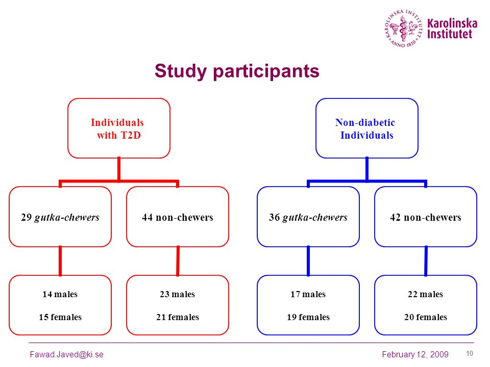 February 12, 2009Fawad.Javed@ki.se 10 Study participants Individuals with T2D 29 gutka- chewers 14 males 15 females 44 non-chewers 23 males 21 females