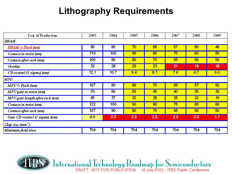 DRAFT - NOT FOR PUBLICATION 16 July 2003 – ITRS Public Conference Lithography Requirements