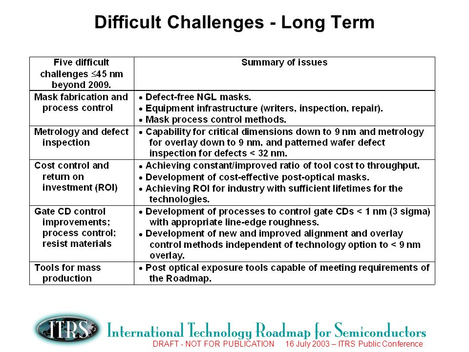 DRAFT - NOT FOR PUBLICATION 16 July 2003 – ITRS Public Conference Difficult Challenges - Long Term