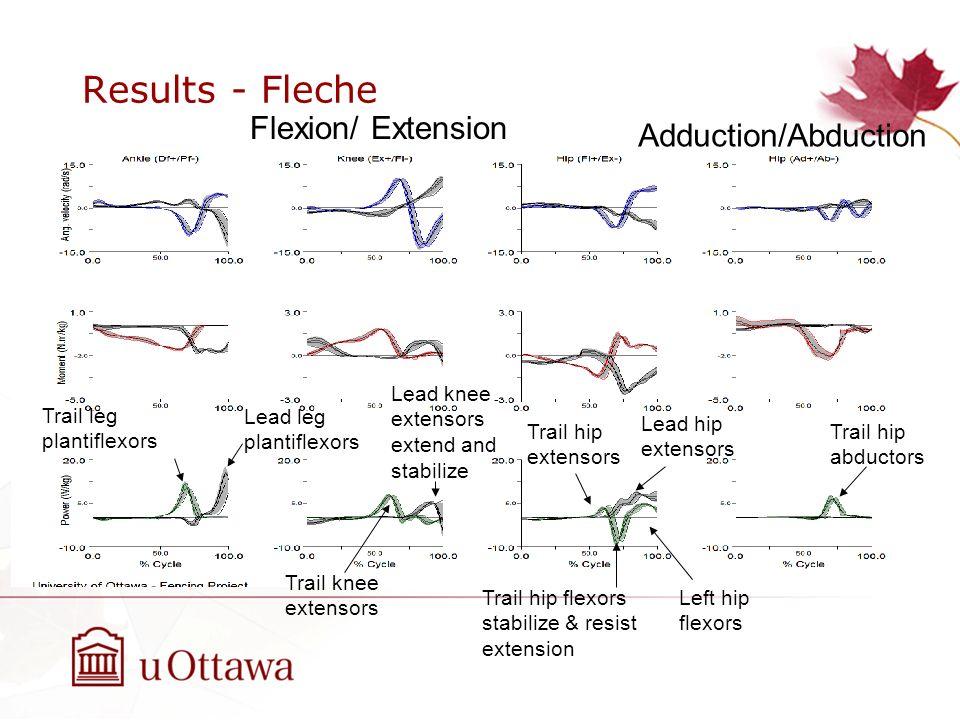Results - Fleche Adduction/Abduction Lead leg plantiflexors Trail leg plantiflexors Trail knee extensors Lead hip extensors Trail hip flexors stabiliz