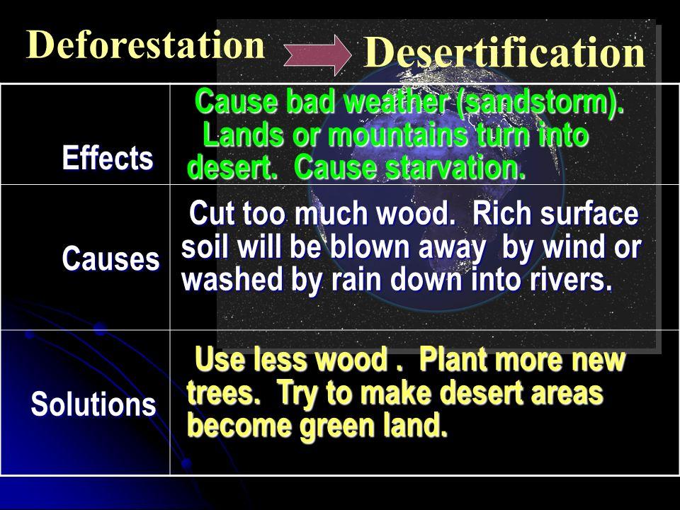 problems Desertificatio n ? Warming up