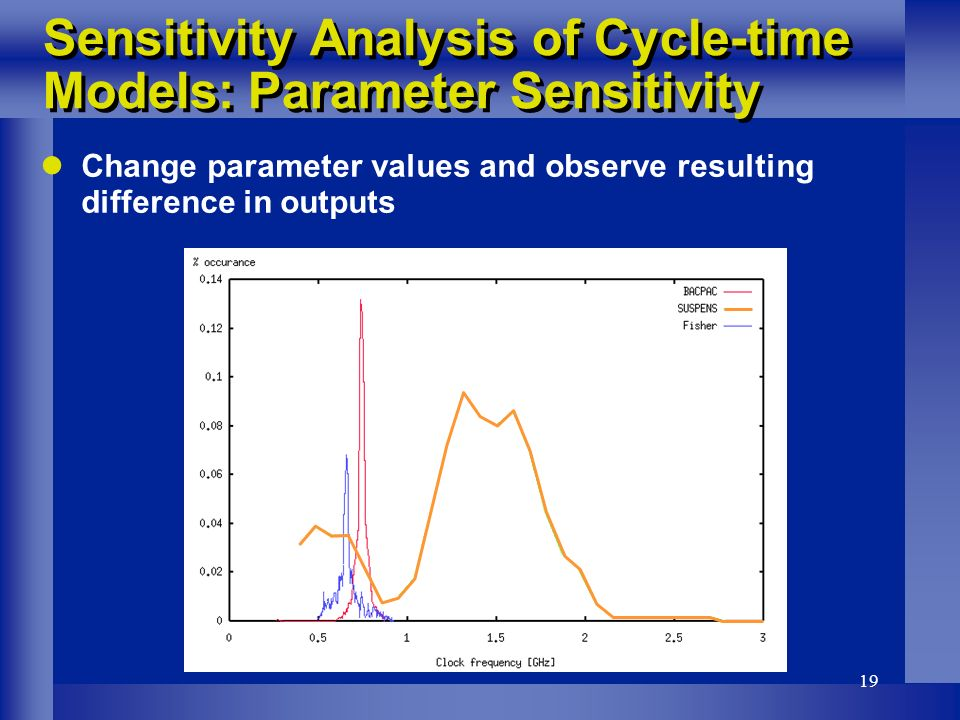 19 Change parameter values and observe resulting difference in outputs Sensitivity Analysis of Cycle-time Models: Parameter Sensitivity