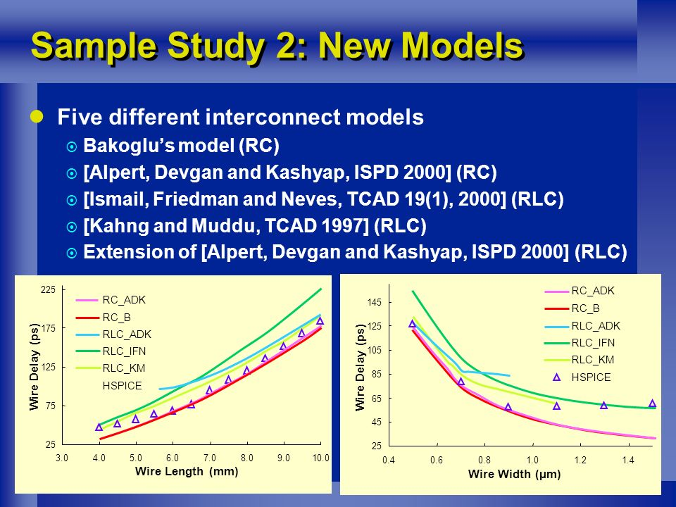 5 Five different interconnect models Bakoglus model (RC) [Alpert, Devgan and Kashyap, ISPD 2000] (RC) [Ismail, Friedman and Neves, TCAD 19(1), 2000] (RLC) [Kahng and Muddu, TCAD 1997] (RLC) Extension of [Alpert, Devgan and Kashyap, ISPD 2000] (RLC) Sample Study 2: New Models 25 75 125 175 225 3.04.05.06.07.08.09.010.0 Wire Length (mm) Wire Delay (ps) RC_ADK RC_B RLC_ADK RLC_IFN RLC_KM HSPICE 25 45 65 85 105 125 145 0.40.60.81.01.21.4 Wire Width (µm) Wire Delay (ps) RC_ADK RC_B RLC_ADK RLC_IFN RLC_KM HSPICE