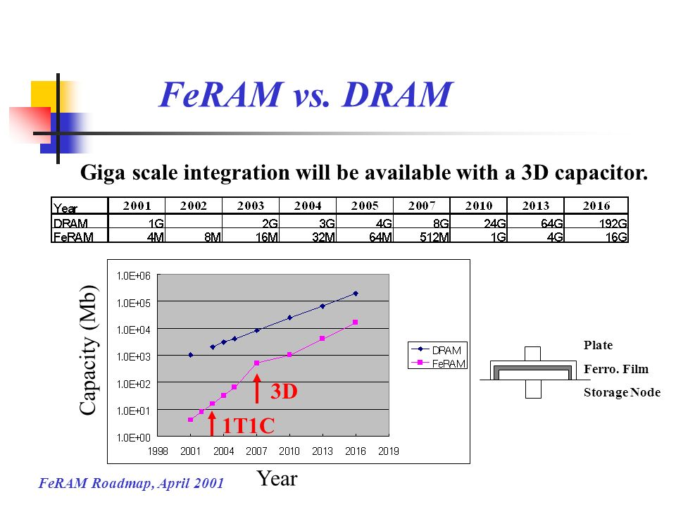 FeRAM Roadmap, April 2001 FeRAM vs. DRAM Year Capacity (Mb) 3D 1T1C Giga scale integration will be available with a 3D capacitor. Plate Ferro. Film St