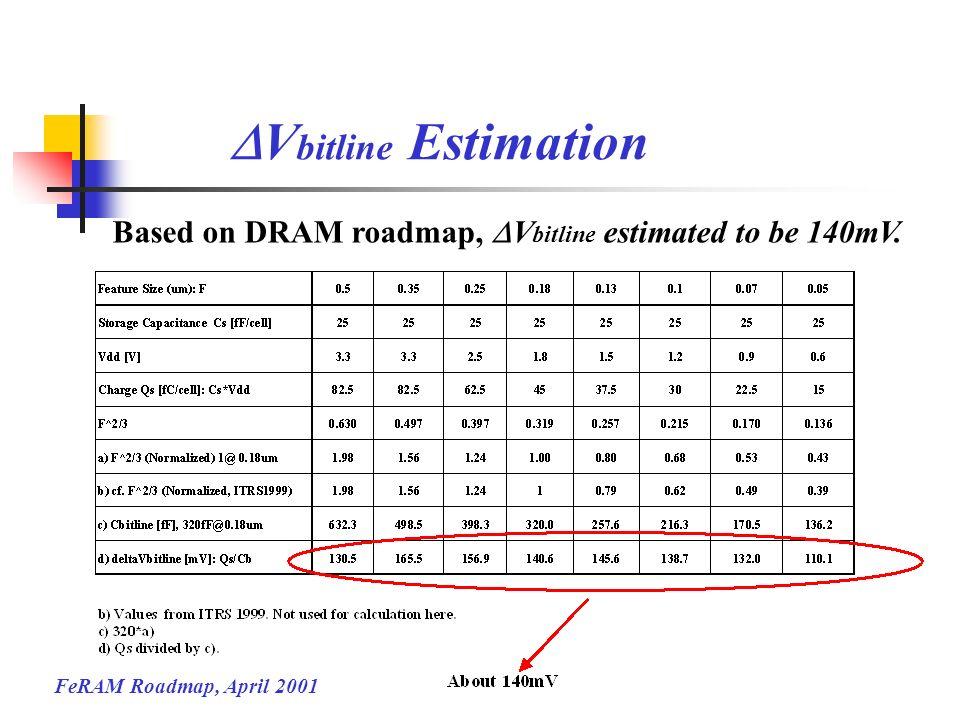 FeRAM Roadmap, April 2001 V bitline Estimation Based on DRAM roadmap, V bitline estimated to be 140mV.