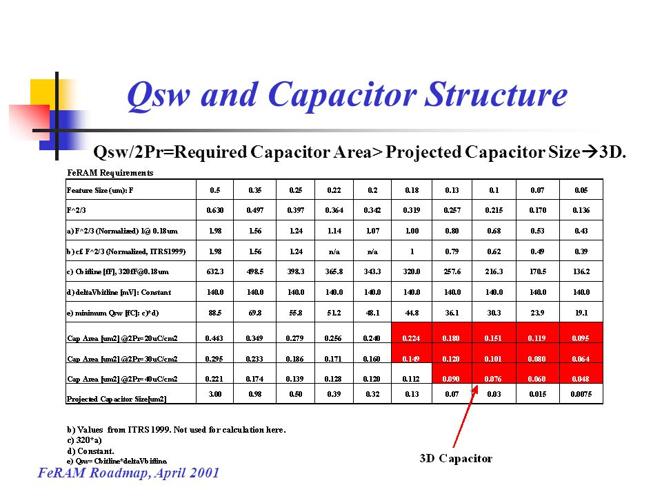 FeRAM Roadmap, April 2001 Qsw and Capacitor Structure Qsw/2Pr=Required Capacitor Area> Projected Capacitor Size 3D.