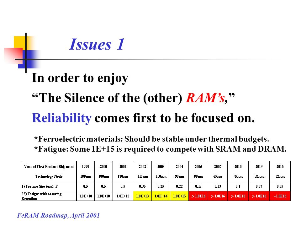 FeRAM Roadmap, April 2001 In order to enjoy The Silence of the (other) RAMs, Reliability comes first to be focused on. *Ferroelectric materials: Shoul