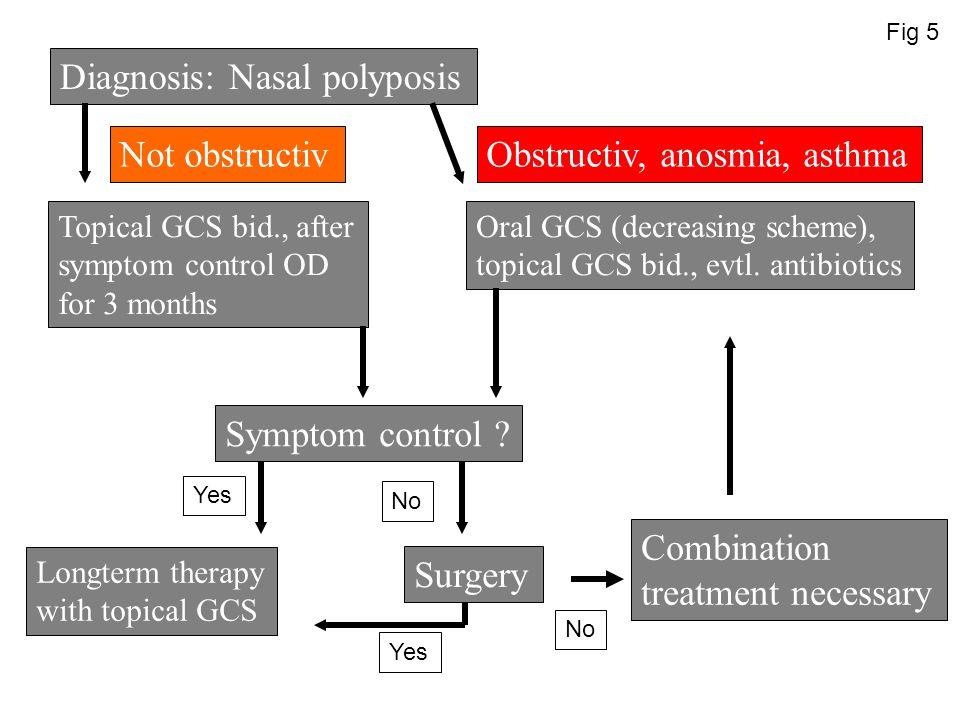 Diagnosis: Nasal polyposis Topical GCS bid., after symptom control OD for 3 months Oral GCS (decreasing scheme), topical GCS bid., evtl. antibiotics N