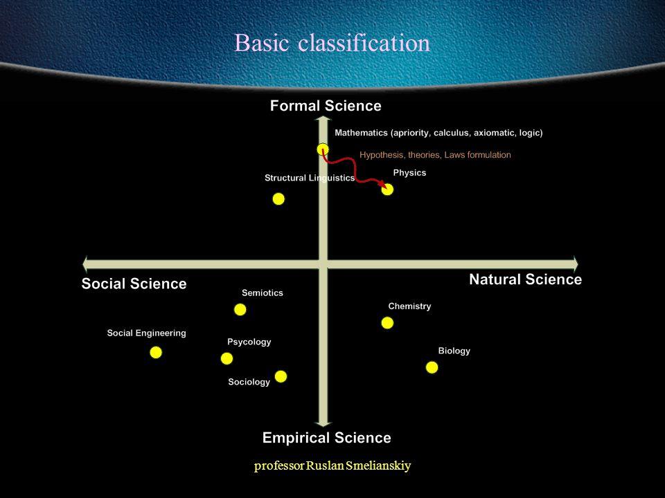professor Ruslan Smelianskiy Scientific method Observation is quantitative or qualitative descriptions/measurement of facts and phenomenon.
