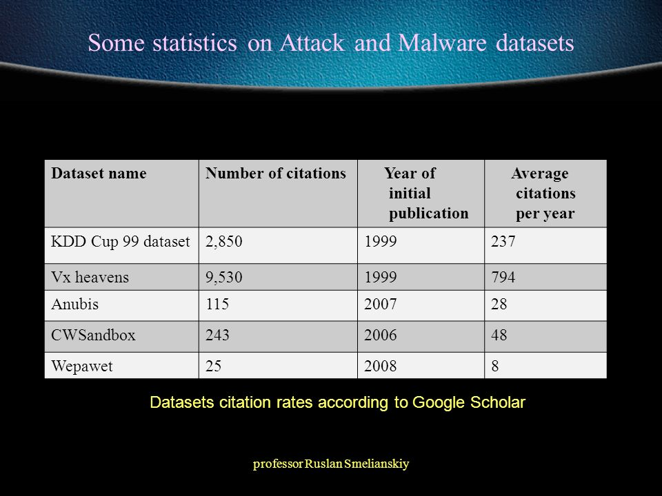 professor Ruslan Smelianskiy Monitoring with Intrusion Detection Systems State of the art in network security monitoring –Over 200 research projects in intrusion detection since 1980 –Major hardware vendors have IDS solutions – Cisco, IBM, Intel, etc Over 30 specialized vendors like SourceFire, Arbor, Narus, etc.