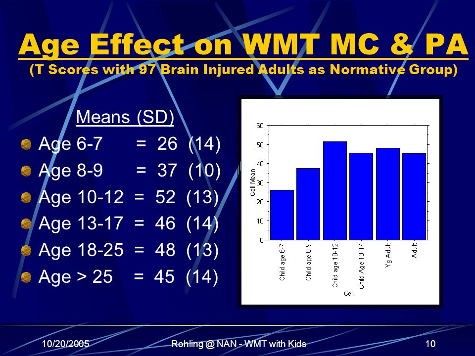 10/20/2005Rohling @ NAN - WMT with Kids10 Age Effect on WMT MC & PA (T Scores with 97 Brain Injured Adults as Normative Group) Means (SD) Age 6-7 = 26 (14) Age 8-9 = 37 (10) Age 10-12 = 52 (13) Age 13-17 = 46 (14) Age 18-25 = 48 (13) Age > 25 = 45 (14)
