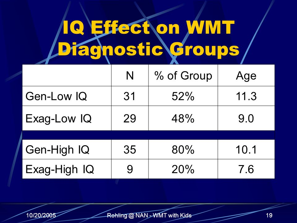 10/20/2005Rohling @ NAN - WMT with Kids19 IQ Effect on WMT Diagnostic Groups N% of GroupAge Gen-Low IQ3152%11.3 Exag-Low IQ2948%9.0 Gen-High IQ3580%10.1 Exag-High IQ920%7.6