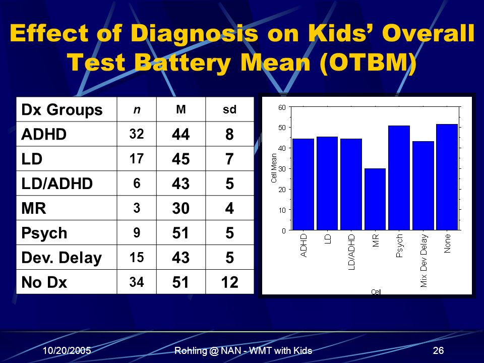 10/20/2005Rohling @ NAN - WMT with Kids26 Effect of Diagnosis on Kids Overall Test Battery Mean (OTBM) Dx Groups nMsd ADHD 32 448 LD 17 457 LD/ADHD 6 435 MR 3 304 Psych 9 515 Dev.