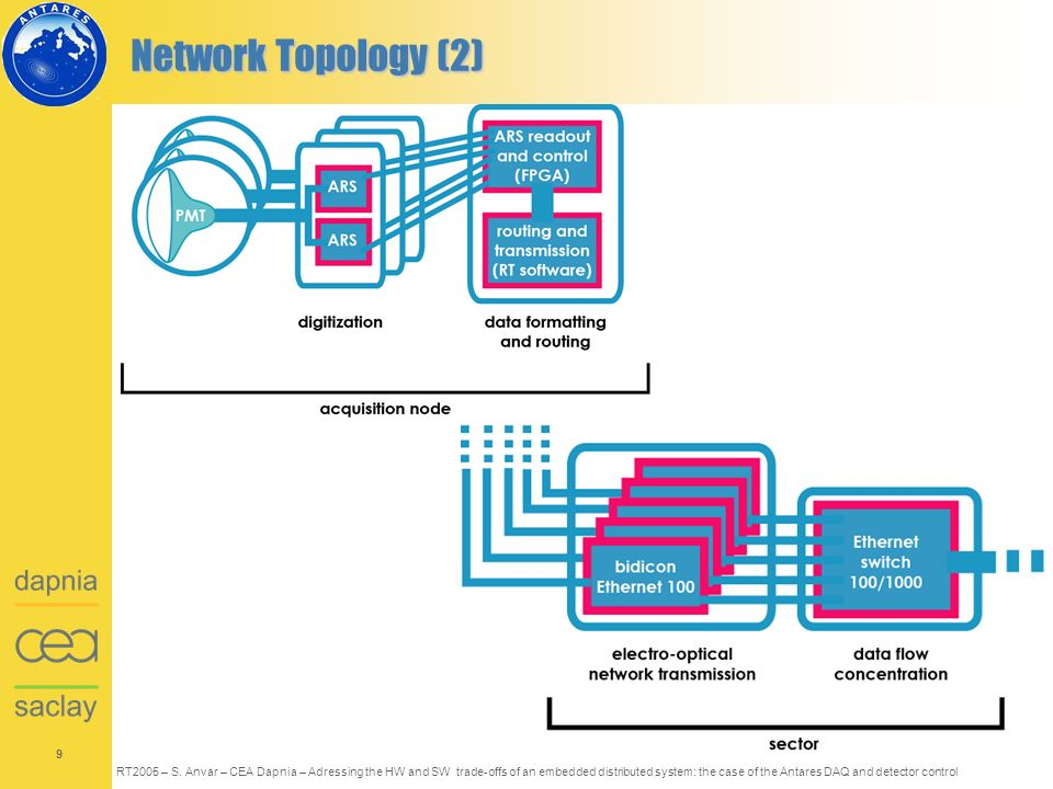 9 RT2005 – S. Anvar – CEA Dapnia – Adressing the HW and SW trade-offs of an embedded distributed system: the case of the Antares DAQ and detector cont