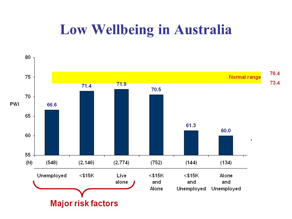 Low Wellbeing in Australia. Major risk factors