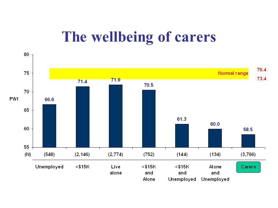 The wellbeing of carers