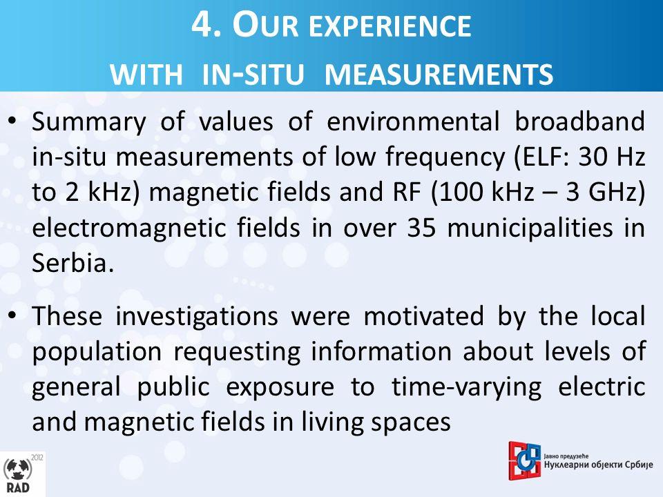 4.1.ELF Magnetic field in-situ measurements B. Vulević and P.