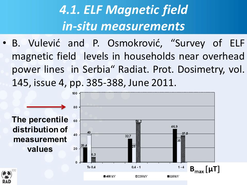 4.1. ELF Magnetic field in-situ measurements B. Vulević and P.