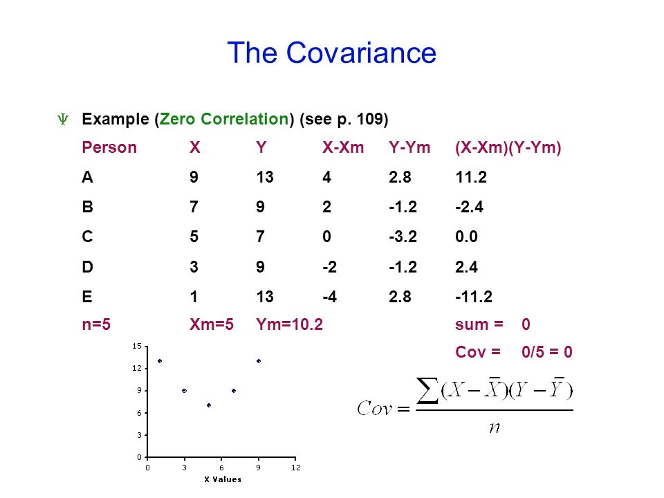 The Covariance Example (Zero Correlation) (see p. 109) PersonXYX-XmY-Ym(X-Xm)(Y-Ym) A91342.811.2 B792-1.2-2.4 C570-3.20.0 D39-2-1.22.4 E113-42.8-11.2