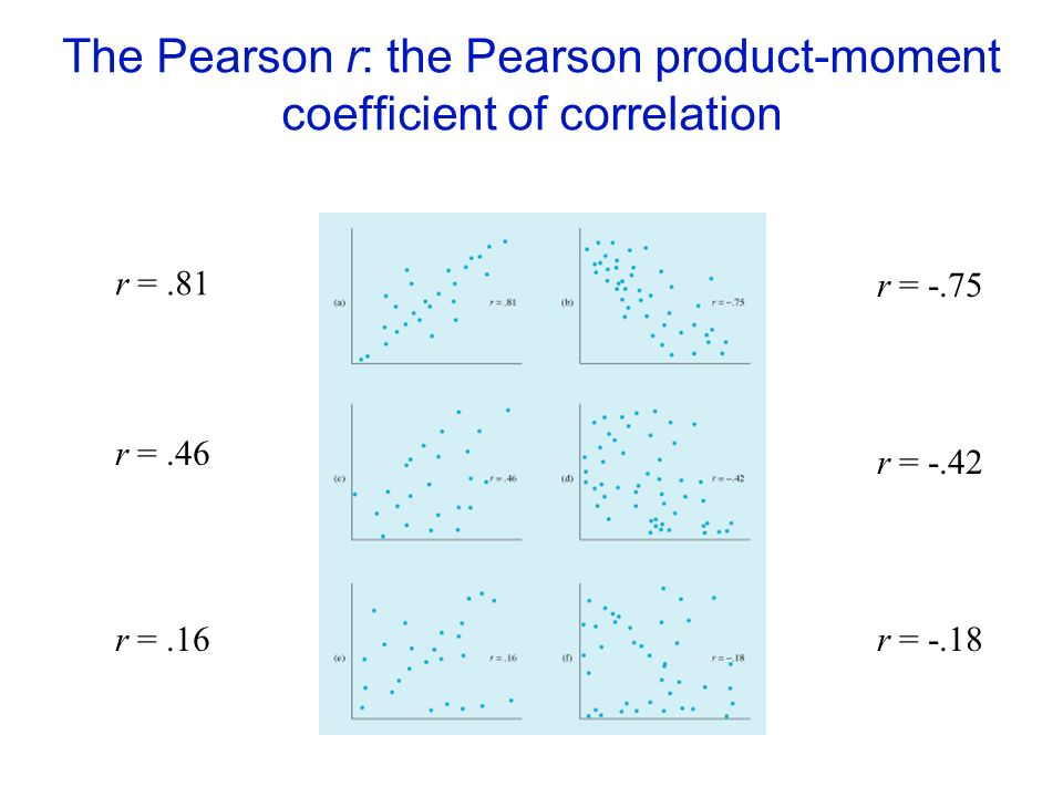 The Pearson r: the Pearson product-moment coefficient of correlation r =.81 r =.46 r =.16 r = -.75 r = -.42 r = -.18