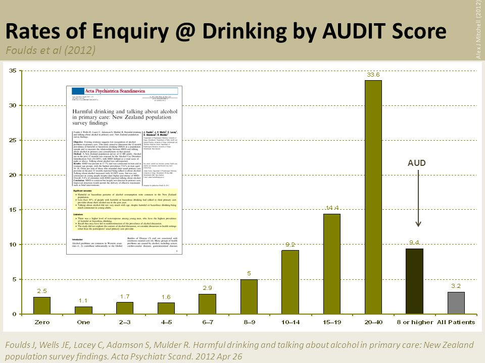 Rates of Drinking by AUDIT Score Foulds J, Wells JE, Lacey C, Adamson S, Mulder R.