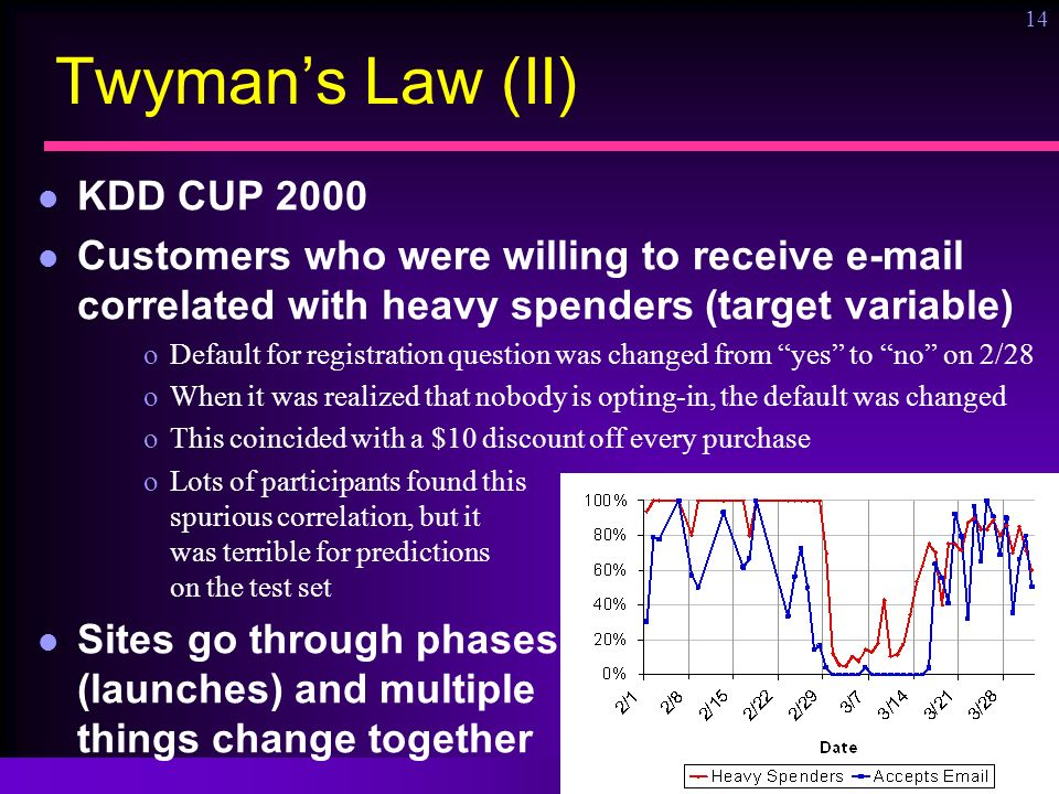 Ronny Kohavi, Microsoft 14 Twymans Law (II) KDD CUP 2000 Customers who were willing to receive e-mail correlated with heavy spenders (target variable) oDefault for registration question was changed from yes to no on 2/28 oWhen it was realized that nobody is opting-in, the default was changed oThis coincided with a $10 discount off every purchase oLots of participants found this spurious correlation, but it was terrible for predictions on the test set Sites go through phases (launches) and multiple things change together