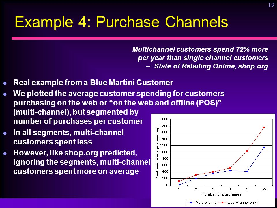 Ronny Kohavi, Microsoft 19 Example 4: Purchase Channels Real example from a Blue Martini Customer We plotted the average customer spending for custome
