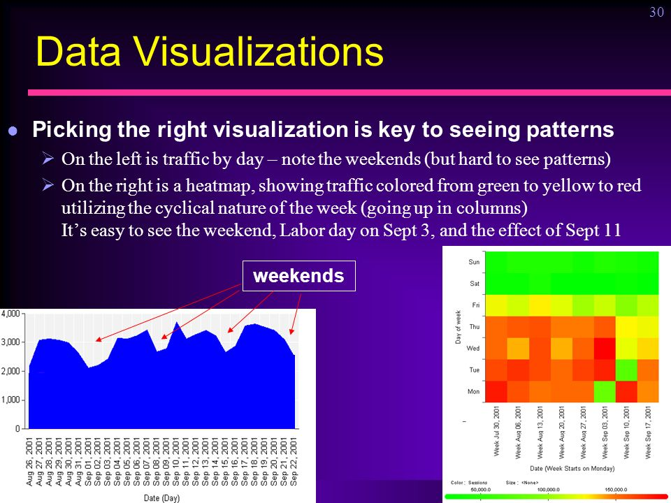 Ronny Kohavi, Microsoft 30 Data Visualizations Picking the right visualization is key to seeing patterns On the left is traffic by day – note the weekends (but hard to see patterns) On the right is a heatmap, showing traffic colored from green to yellow to red utilizing the cyclical nature of the week (going up in columns) Its easy to see the weekend, Labor day on Sept 3, and the effect of Sept 11 weekends